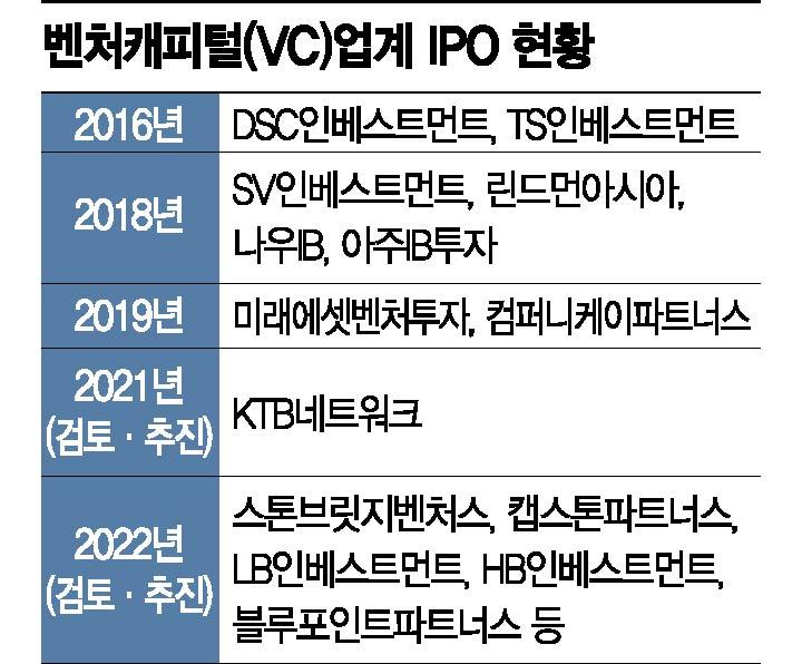스톤브릿지벤처스, 코스닥 상장심사 청구…VC업계 'IPO 봇물'