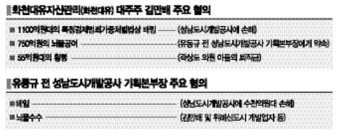 유동규 이어 김만배… 檢, '대장동 몸통' 찾기 속도