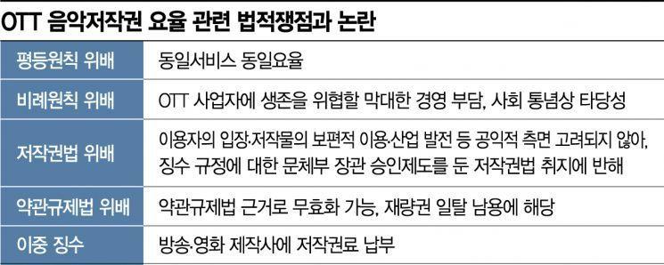 법정으로 간 OTT 음악저작권료, 오늘 KT·LGU+도 1차변론…쟁점 보니