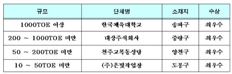 에너지 절감 '우수' 에코마일리지 단체 40개 선정…서울시, 최대 1000만원 인센티브