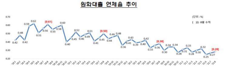 8월말 은행권 원화대출 연체율 0.28%…0.01%p 상승