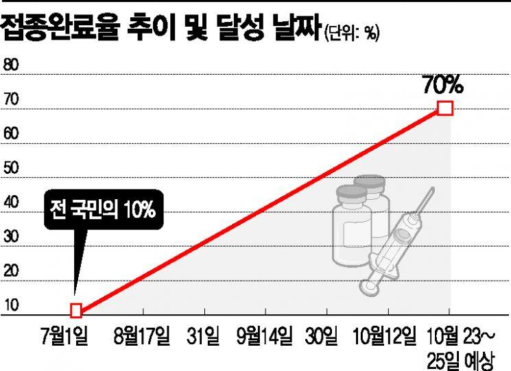 """""""영업시간 연장해야 일상회복"""" vs 방역당국 """"행정력 소모"""" 난색"""