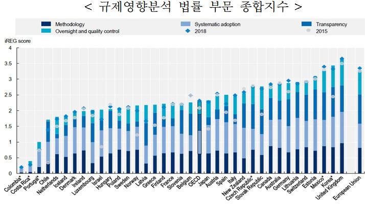 """국무조정실 """"OECD, 韓 규제영향분석 시스템 상위권"""""""