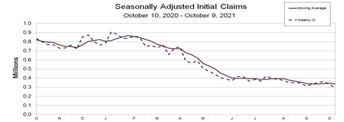 10월 1주 미국 실업수당 청구 건수 추이. 그래프 = 미 노동통계국