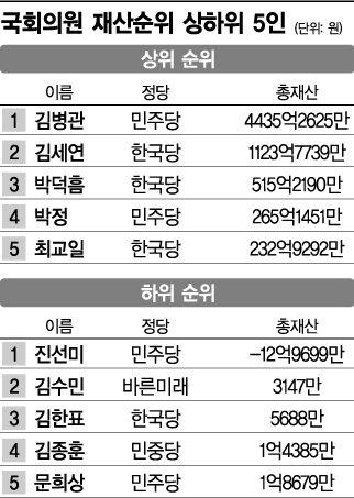 김병관 올해도 국회의원 '최고 부자'…4435억 신고