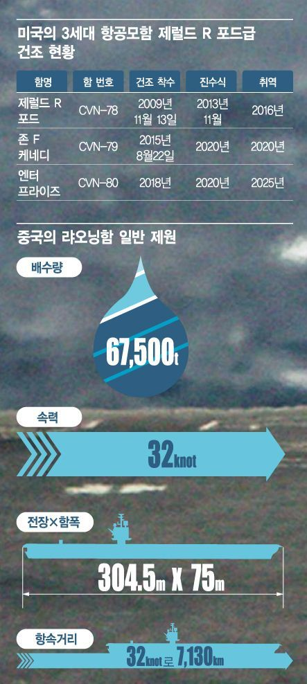 <h1>[양낙규의 Defence Club]미, 최신예 3세대 항공모함 나온다</h1>