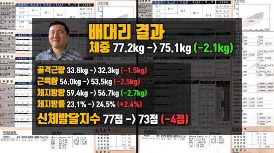 [걸그룹 식단체험] 극적인 효과, 긴 후유증이 준 '상처 뿐인 감량'
