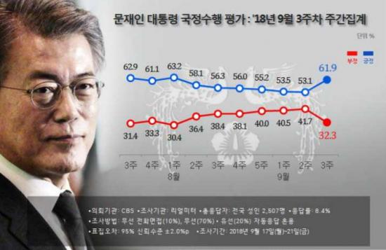 [리얼미터 조사]文대통령 지지율 61.9%…평양發 훈풍에 급등