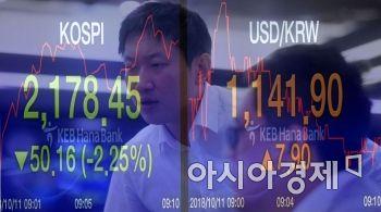 원·달러 환율 이달 '35원' 급등…외국인 2.5조 '셀코리아'