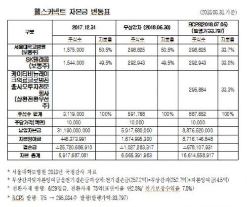 '적자 행진' 서울대병원 영리자회사에 투자한 복지부 '뒷말'
