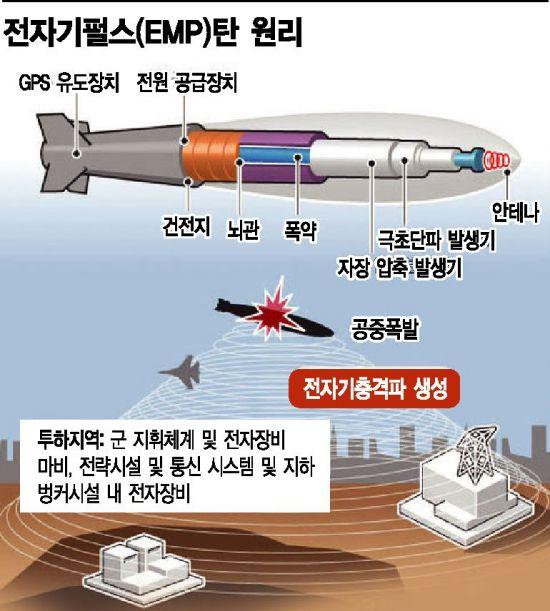 """<h1>[2019 국감] 합참 """"2039년까지 北 'EMP 공격' 방호시설 구축""""</h1>"""