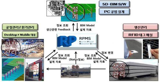 """롯데건설, 공사관리시스템 개발…""""건설현장, 디지털 전환"""""""
