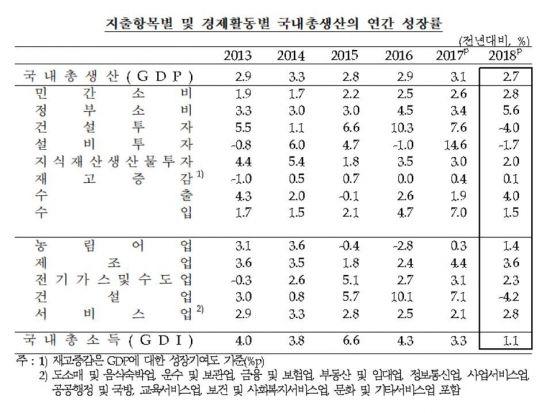 작년 경제성장률 2.7%, 국민소득은 3만1000달러 돌파(종합)
