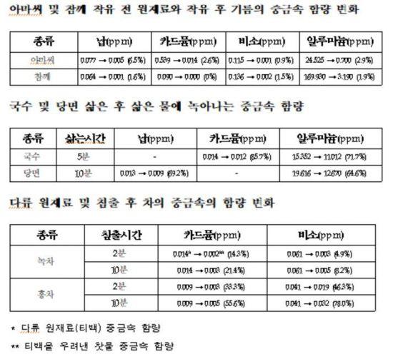 """""""녹차 티백, 2분 이상 우리면 중금속 위험"""""""