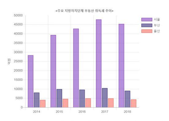 [단독] 부동산 '거래절벽'에 부산·울산 취득세 4년 만에 최저