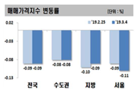 서울 집값… 진짜로 떨어졌나, 바닥은 찍었나