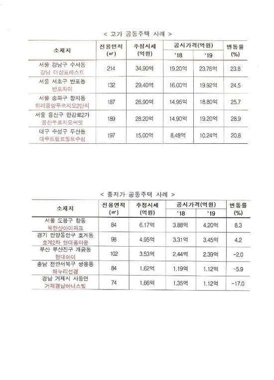 [아파트 공시예정가]반포자이 25% 급등…서울 주요 아파트 얼마나 뛰었나?
