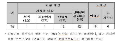 '리베이트' 동아에스티, 138억 과징금…87개 품목은 2개월 급여정지