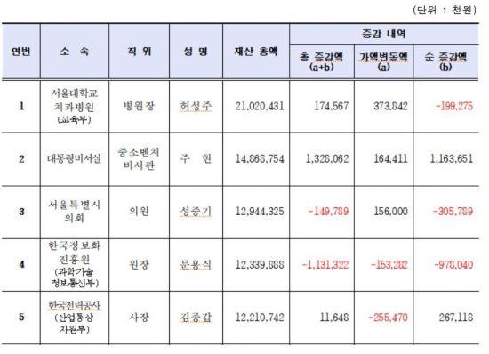 고위공직자 평균 12억…허성주 서울대 치과병원장 '210억' 2년째 1위