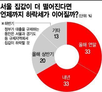 """조심스런 '바닥론'… """"꽉 막힌 규제에 반등요인 없는 게 문제"""""""