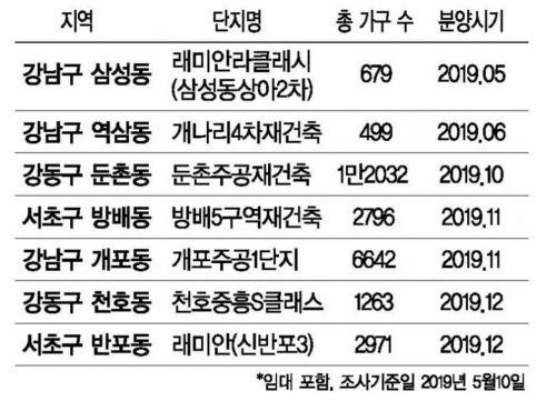 """강남권 분양 본격 개막…""""3만가구 대기 중"""""""