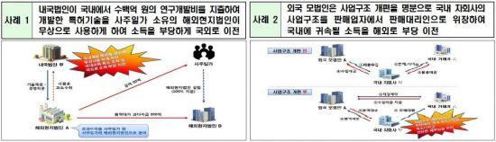 """'명의신탁 증여의제' 부과제척기간 조정…""""조세회피 꼼짝마"""""""