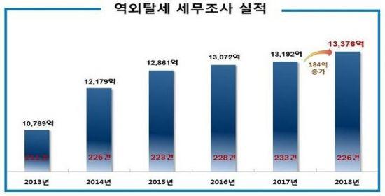 FTA 특혜관세 사후적용 신청 허용…납세자 권익보호 차원