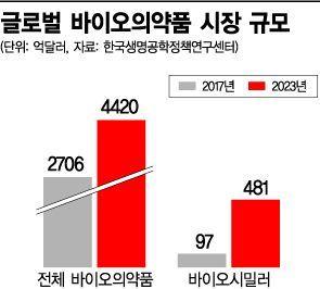 셀트리온·삼성바이오 투자 송도바이오밸리 '바이오 메카' 도약