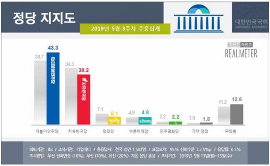 民43.3% vs 韓30.2%…1주 사이 지지율 격차 1.6%p→13.1%p [리얼미터]