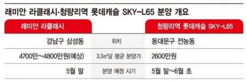 강남북 '노른자 분양', 분양가 3.3㎡당 2200만원 差