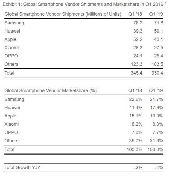구글, 화웨이와 결별…삼성, 반사이익 기대(종합)