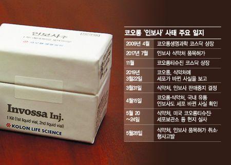 사면초가 코오롱…'인보사' 허가 취소 처분 확정·檢 수사 본격화(종합2보)
