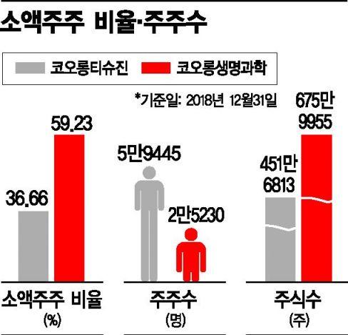 코오롱티슈진 퇴출 위기…소액주주 소송 확대
