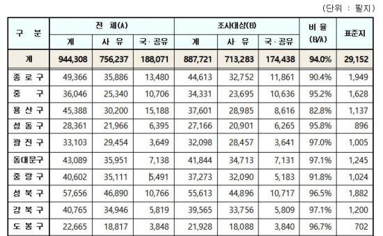 """강남구 제친 중구 """"명동 및 도심권 상승 반영"""""""