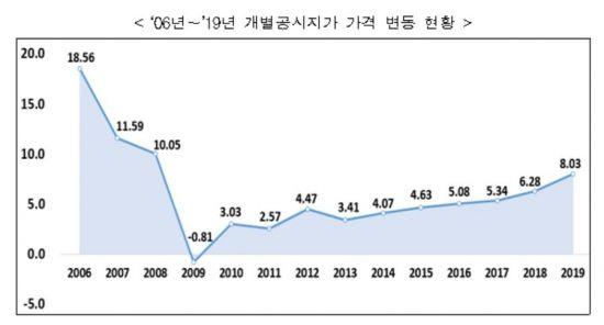 """개별지 공시지가 8.03%↑…""""보유세 부담되나 시장 영향 제한적"""""""