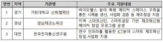올해 '메이커스페이스' 57개소 선정…9월부터 운영