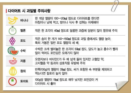 [건강을 읽다] 여름엔 달콤새콤 과일주스? 과다 섭취시 지방간
