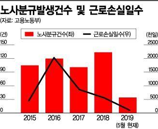 '노조공화국' 한국…경영환경 악화 '모르쇠'