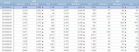 [일일펀드동향]韓주식형 4일간 450억원 순유출