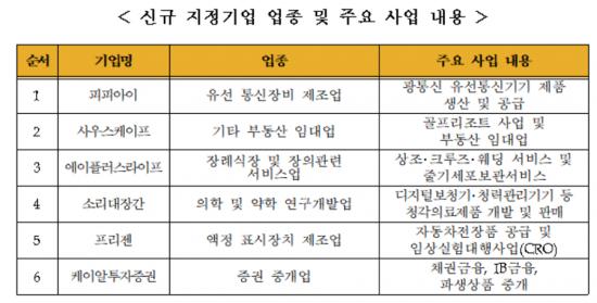 K-OTC시장, 피피아이 등 6개사 신규지정