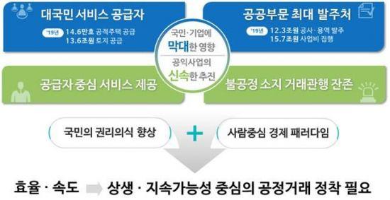 """LH, 토지 임차료 낮추고 정산·환불기준 개선…""""공정문화 확산"""""""