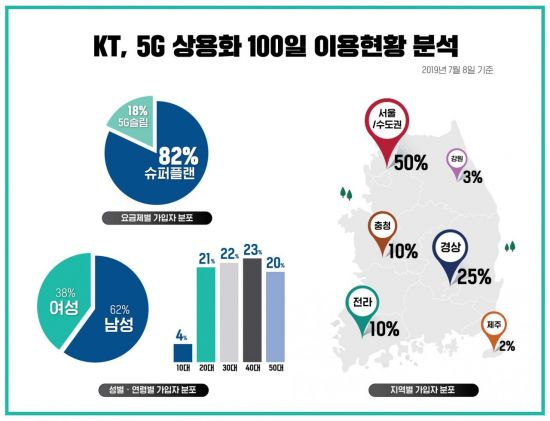 "[5G 100일]KT ""커버리지·서비스 품질 향상 전환점 삼겠다"""