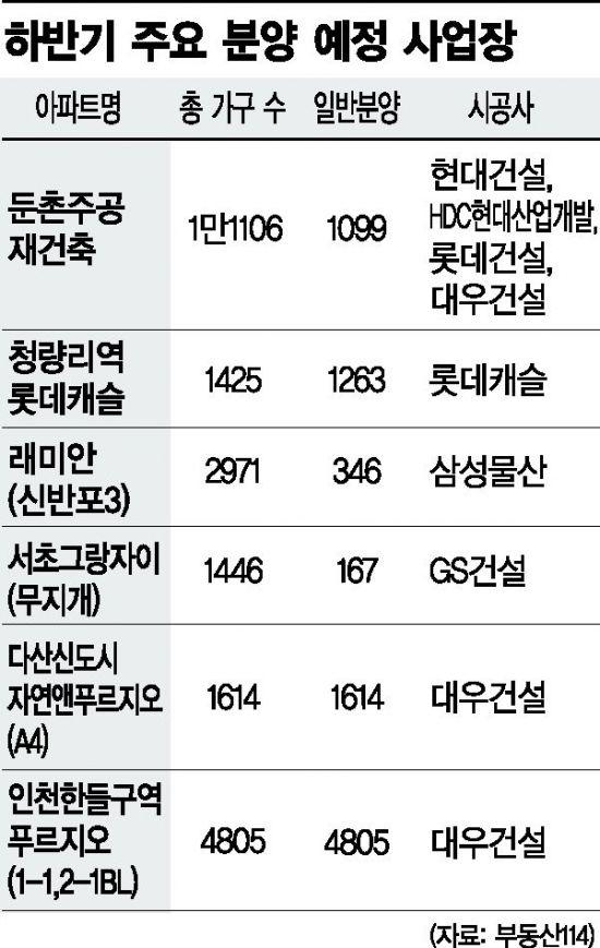 """""""해외 부진한데 국내 주택시장까지 흔들리나"""" 고민 빠진 건설사"""