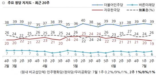 """文 국정 지지도 4%p 하락한 45%…""""판문점 회담 효과 소멸"""" [갤럽]"""