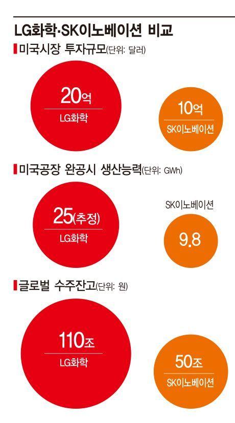 LG·SK, 美 전기차 배터리 시장 맞불