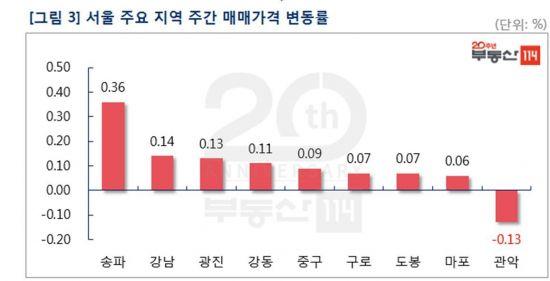 추가대책 예고에도 서울 아파트값 0.10%↑…5주 연속 상승