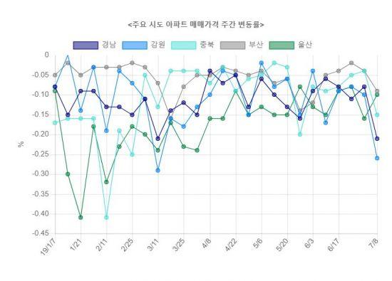 뛰는 서울, 우는 지방
