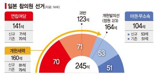 日여당, 참의원 과반 확보 '절반의 성공'…개헌 벽 부딪힌 아베