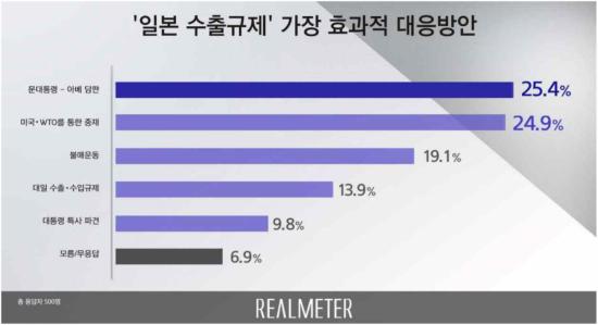 """日경제보복 대응방안…""""文대통령이 아베와 담판 지어야"""" 25.4% 1위"""