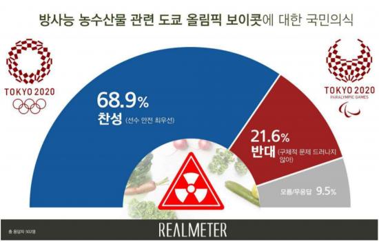 """""""부흥 올림픽"""" 외치던 日 옥죄는 '방사능 부메랑'"""